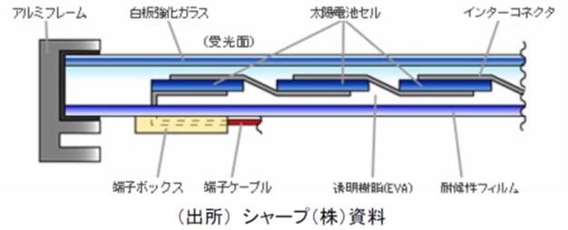 太陽光パネルの断面構造