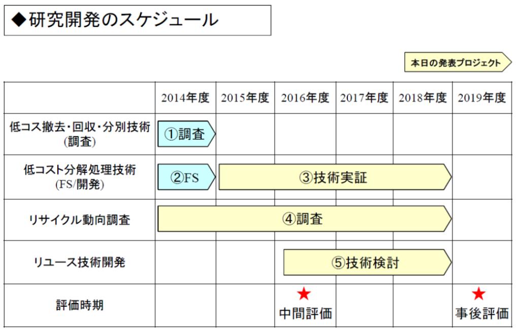NEDO研究開発のスケジュール