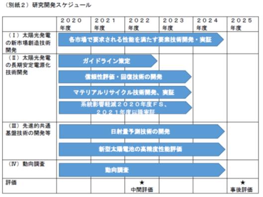 NEDO_技術開発スケジュール