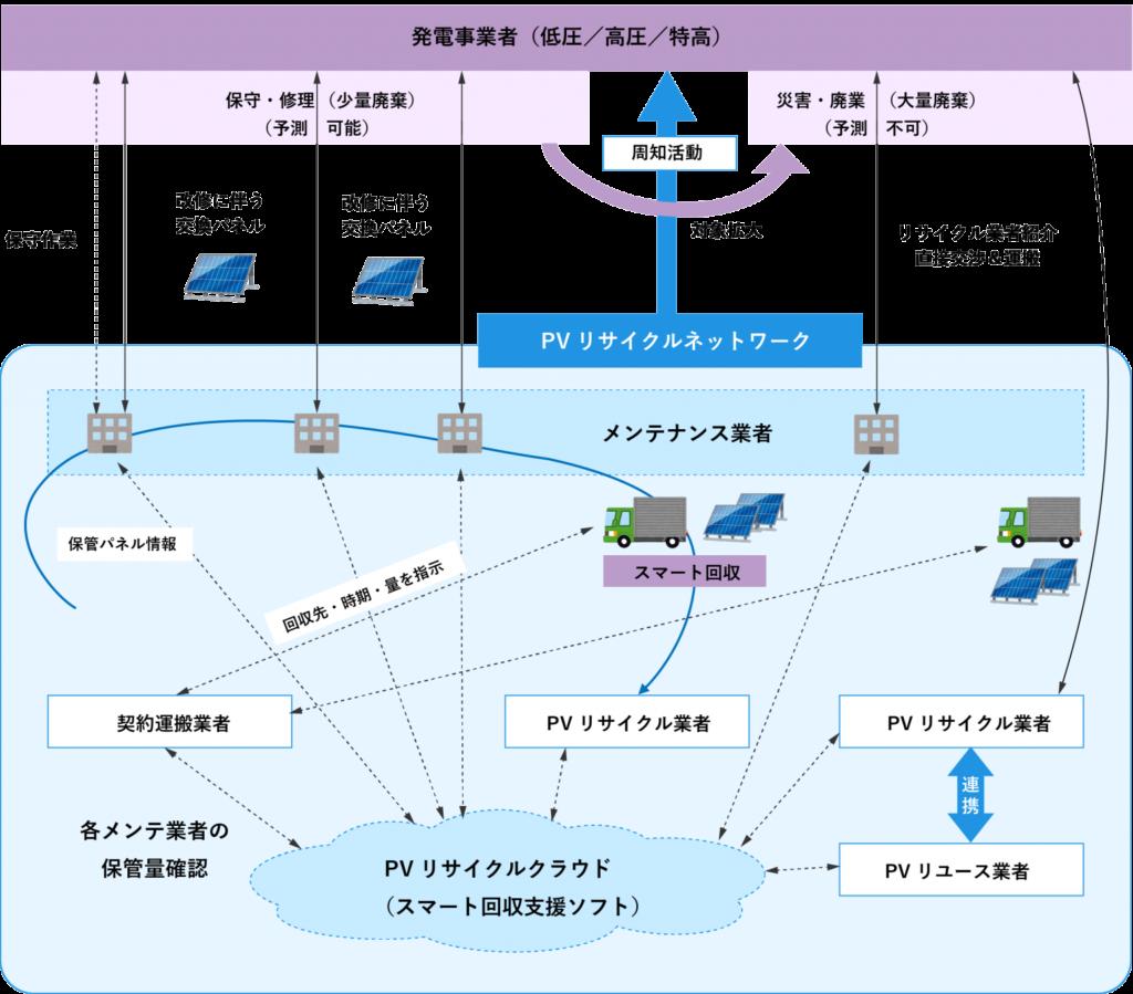 福岡県太陽光発電(PV)保守・リサイクル推進協議会