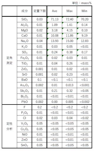 図3_PVカバーガラスの分析結果まとめ