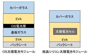 図7_太陽光パネルの断面構造の違い