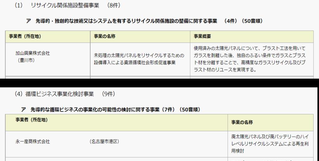 愛知県循環型社会形成推進事業費補助金
