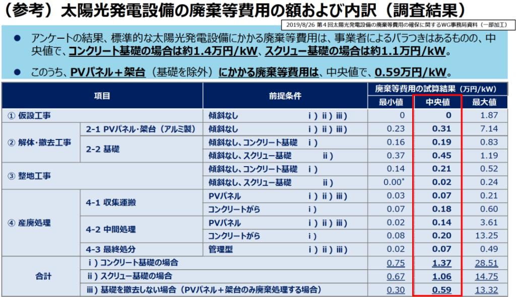 廃棄費用等の額および内訳(資源エネ庁20210917)