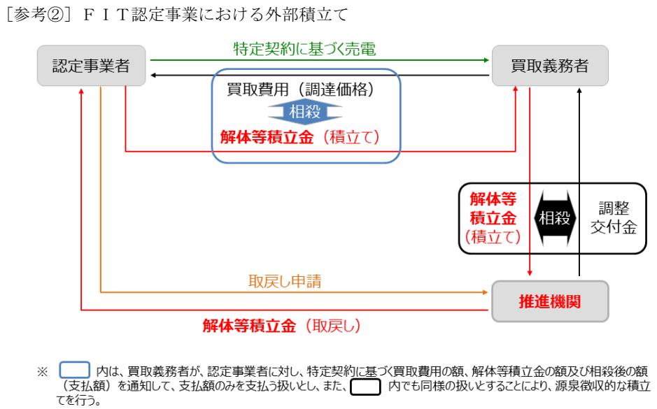 図4_外部積立てスキーム